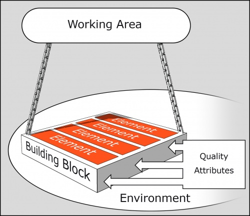 3D Graphic of the Building Blocks Model