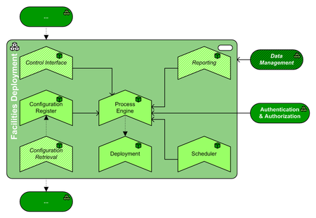 Facilities Deployment pattern