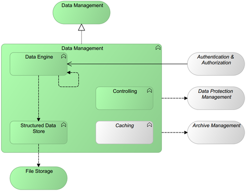 Data Management pattern