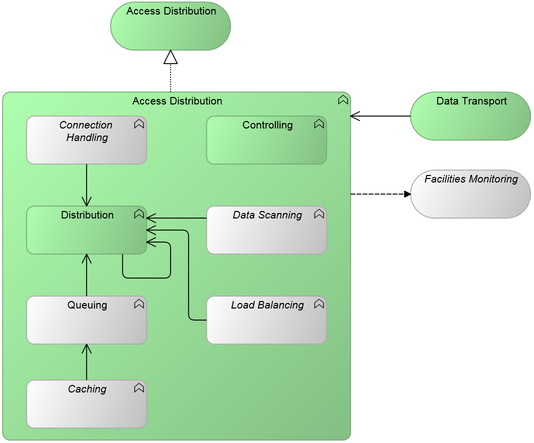Generic Pattern Access Distribution