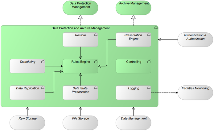 Generic Pattern Data Protection & Archive Management